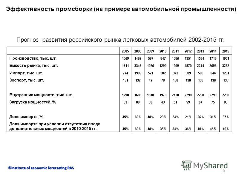 10 Эффективность промсборки (на примере автомобильной промышленности) Прогноз развития российского рынка легковых автомобилей 2002-2015 гг. ©Institute of economic forecasting RAS