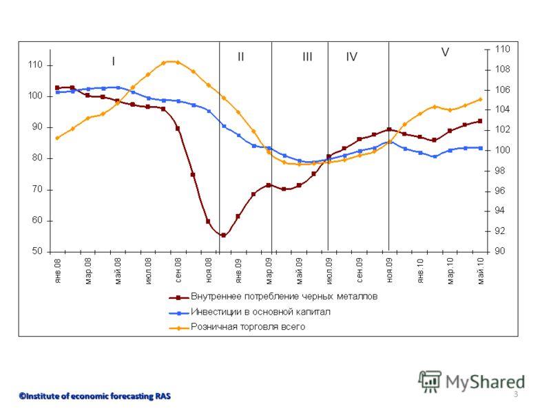 3 ©Institute of economic forecasting RAS I IIIIIIV V
