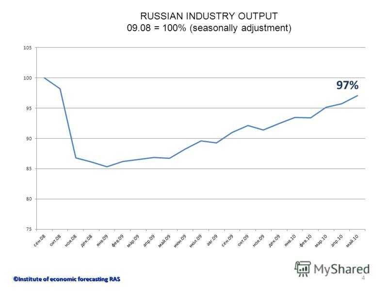 4 RUSSIAN INDUSTRY OUTPUT 09.08 = 100% (seasonally adjustment) ©Institute of economic forecasting RAS