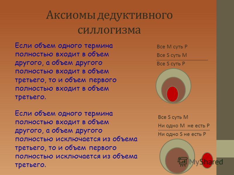 Аксиомы дедуктивного силлогизма Если объем одного термина полностью входит в объем другого, а объем другого полностью входит в объем третьего, то и объем первого полностью входит в объем третьего. Если объем одного термина полностью входит в объем др
