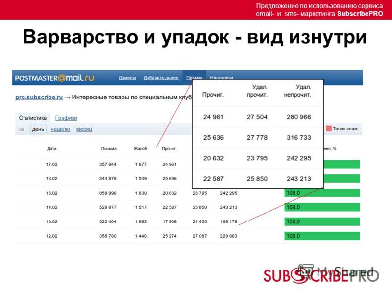 Предложение по использованию сервиса email- и sms- маркетинга SubscribePRO Варварство и упадок - вид изнутри