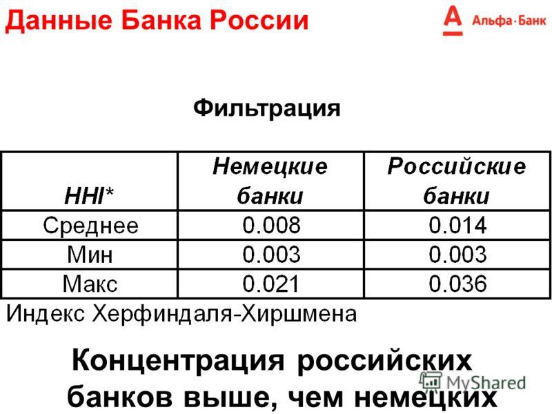 Данные Банка России Концентрация российских банков выше, чем немецких Фильтрация