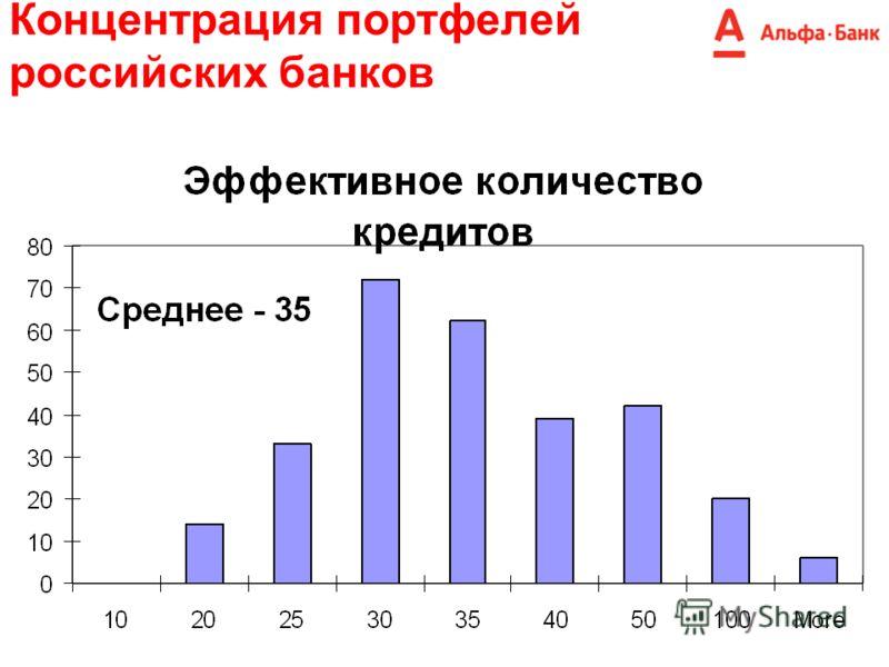 Концентрация портфелей российских банков