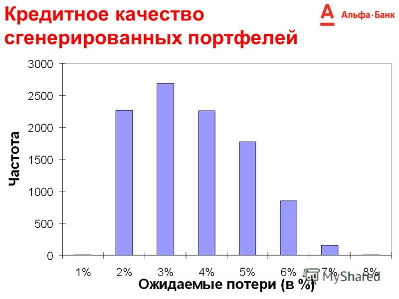 Кредитное качество сгенерированных портфелей