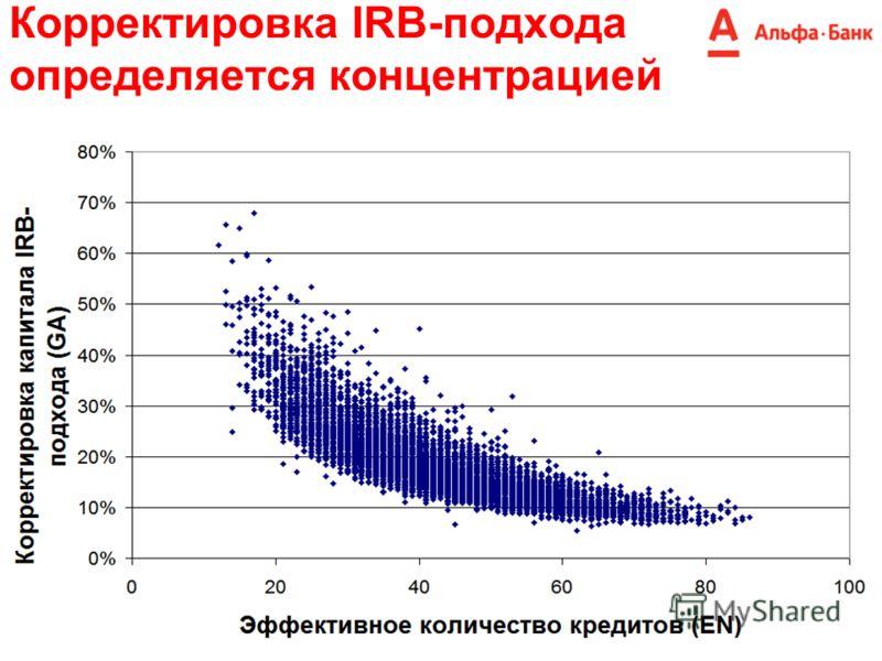 Корректировка IRB-подхода определяется концентрацией