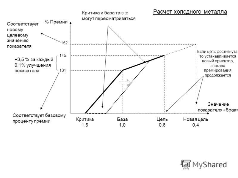 Критика и база также могут пересматриваться % Премии Значение показателя «брак» 152 145 131 Соответствует новому целевому значению показателя +3,5 % за каждый 0,1% улучшения показателя Соответствует базовому проценту премии Критика 1,6 База 1,0 Цель