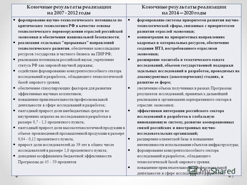 Конечные результаты реализации на 2007 - 2012 годы Конечные результаты реализации на 20142020 годы формирование научно-технологического потенциала по критическим технологиям РФ в качестве основы технологического перевооружения отраслей российской эко