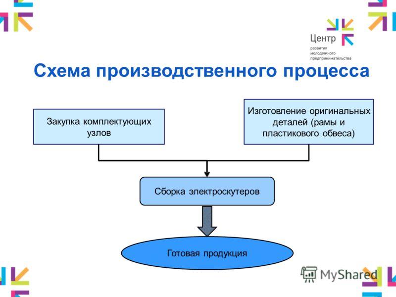 Схема производственного процесса Закупка комплектующих узлов Изготовление оригинальных деталей (рамы и пластикового обвеса) Сборка электроскутеров Готовая продукция