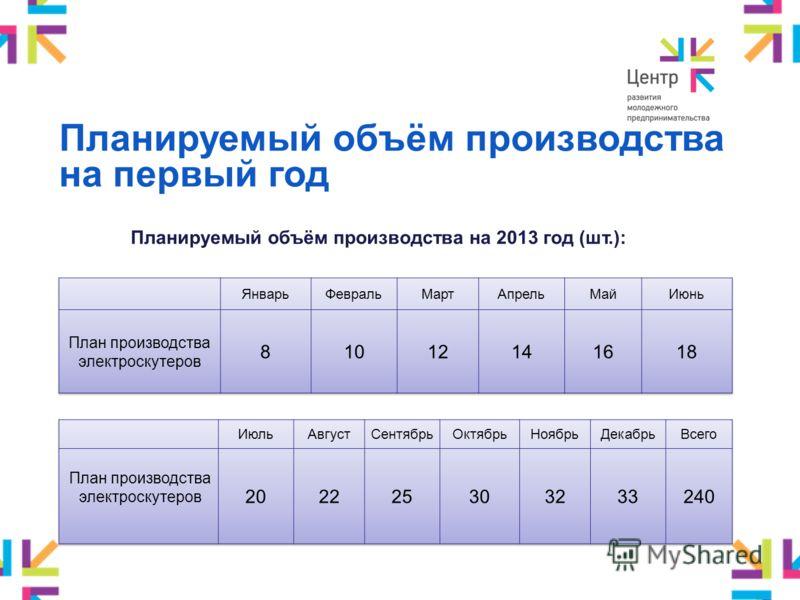 Планируемый объём производства на первый год Планируемый объём производства на 2013 год (шт.):