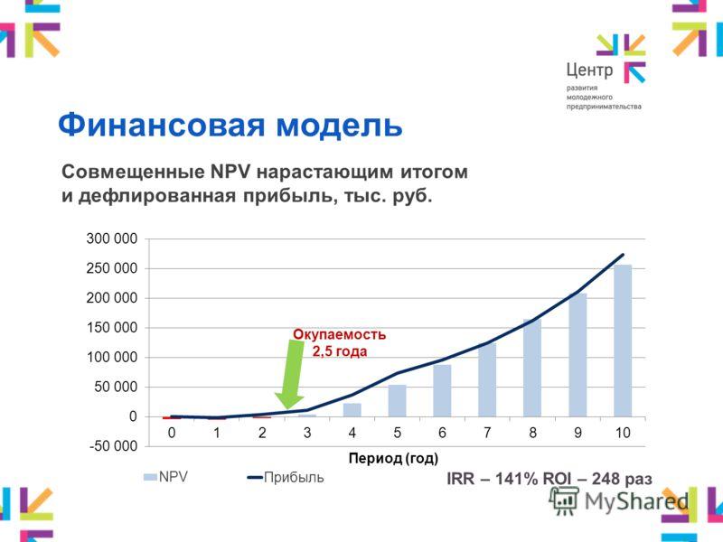 IRR – 141% ROI – 248 раз Совмещенные NPV нарастающим итогом и дефлированная прибыль, тыс. руб. Финансовая модель