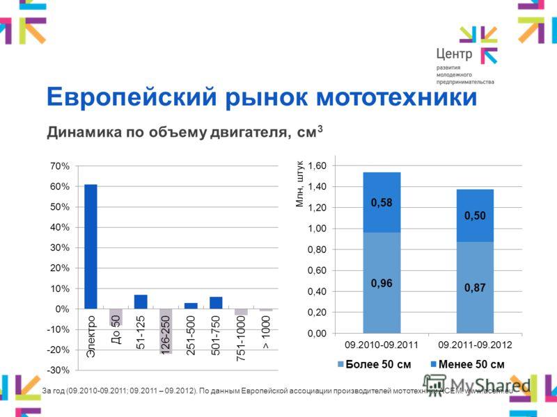 Европейский рынок мототехники Динамика по объему двигателя, см 3 За год (09.2010-09.2011; 09.2011 – 09.2012). По данным Европейской ассоциации производителей мототехники АСЕМ. www.acem.eu