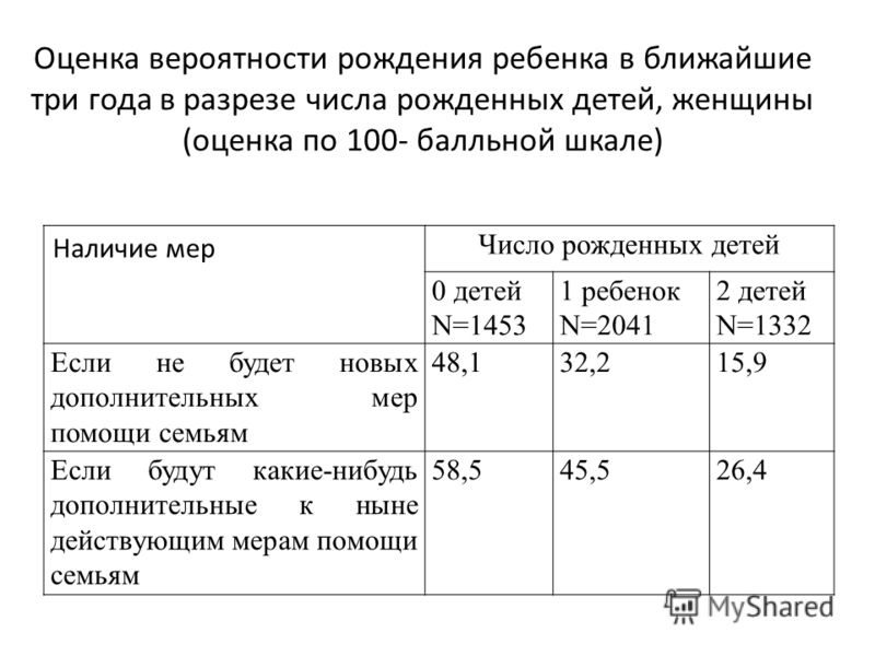 Оценка вероятности рождения ребенка в ближайшие три года в разрезе числа рожденных детей, женщины (оценка по 100- балльной шкале) Наличие мер Число рожденных детей 0 детей N=1453 1 ребенок N=2041 2 детей N=1332 Если не будет новых дополнительных мер