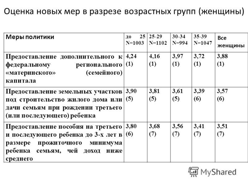 Оценка новых мер в разрезе возрастных групп (женщины) Меры политики до 25 N=1003 25-29 N=1102 30-34 N=994 35-39 N=1047 Все женщины Предоставление дополнительного к федеральному регионального «материнского» (семейного) капитала 4,24 (1) 4,16 (1) 3,97