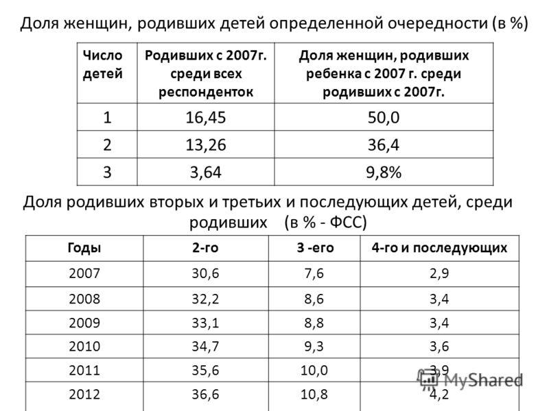 Доля женщин, родивших детей определенной очередности (в %) Доля родивших вторых и третьих и последующих детей, среди родивших (в % - ФСС) Годы2-го 3 -его4-го и последующих 200730,67,62,9 200832,28,63,4 200933,18,83,4 201034,79,33,6 201135,610,03,9 20