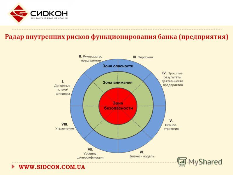 WWW.SIDCON.COM.UA Радар внутренних рисков функционирования банка ( предприятия )