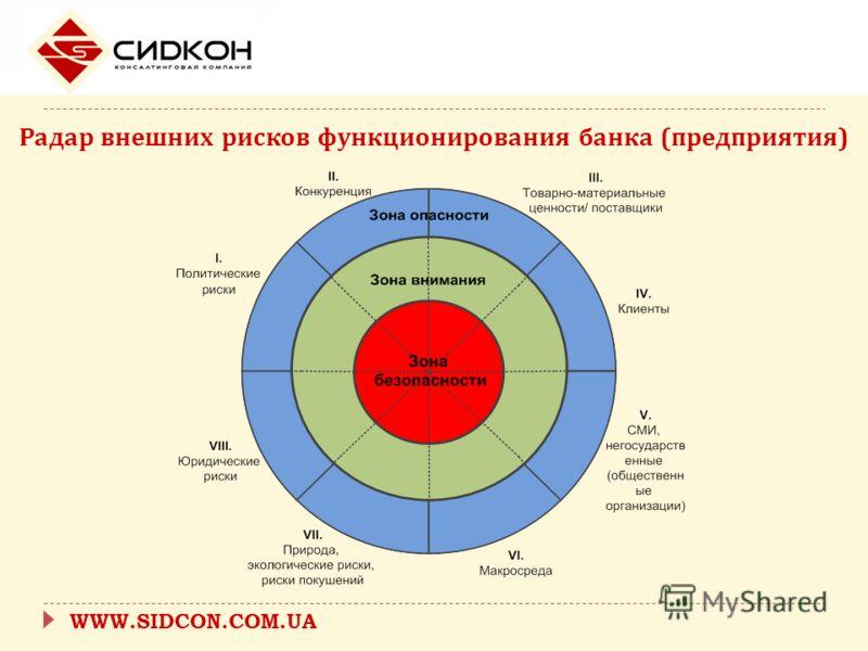 WWW.SIDCON.COM.UA Радар внешних рисков функционирования банка ( предприятия )