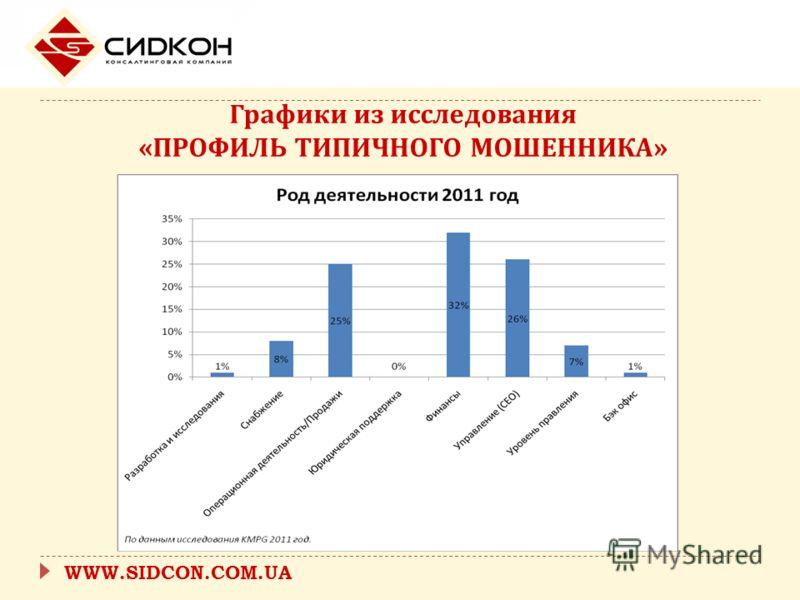 WWW.SIDCON.COM.UA Графики из исследования « ПРОФИЛЬ ТИПИЧНОГО МОШЕННИКА »