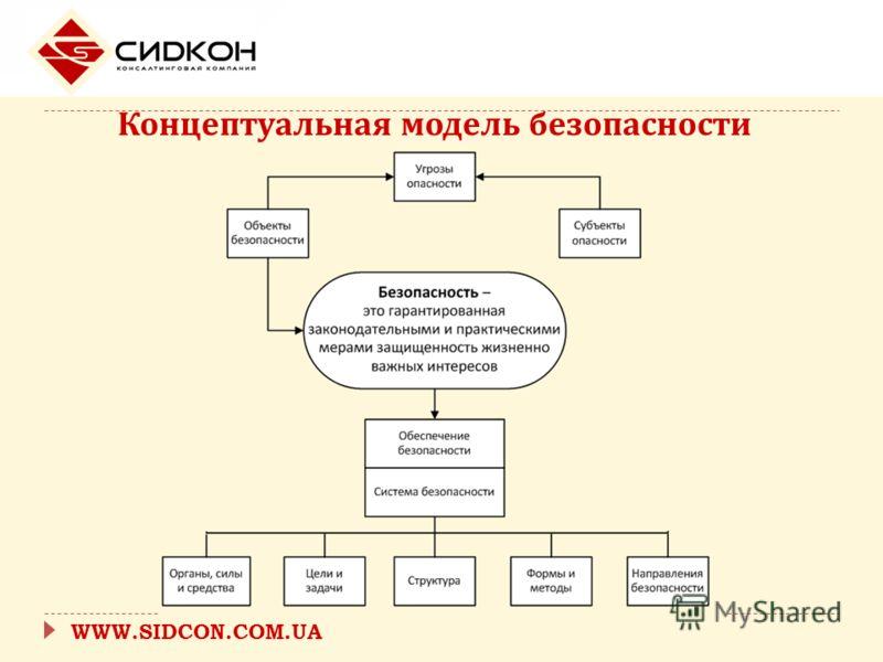 Концептуальная модель безопасности