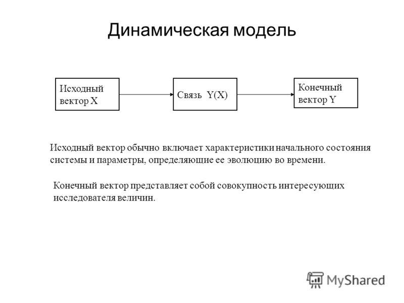 Динамическая модель Исходный вектор X Связь Y(X) Конечный вектор Y Исходный вектор обычно включает характеристики начального состояния системы и параметры, определяющие ее эволюцию во времени. Конечный вектор представляет собой совокупность интересую