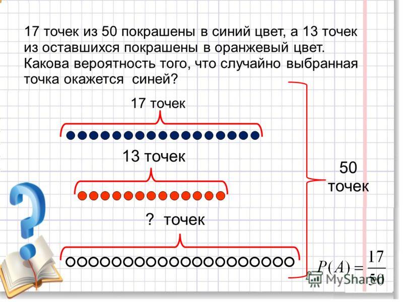 17 точек из 50 покрашены в синий цвет, а 13 точек из оставшихся покрашены в оранжевый цвет. Какова вероятность того, что случайно выбранная точка окажется синей? 17 точек 13 точек ? точек 50 точек