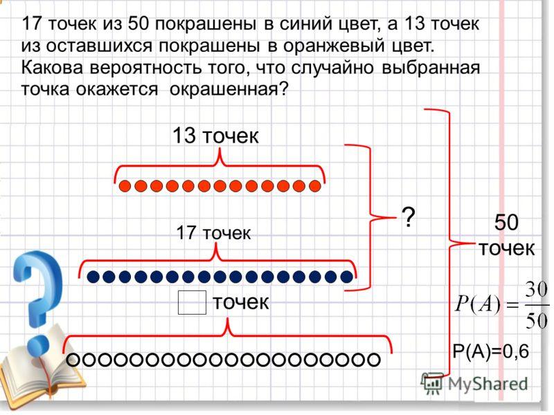 17 точек из 50 покрашены в синий цвет, а 13 точек из оставшихся покрашены в оранжевый цвет. Какова вероятность того, что случайно выбранная точка окажется окрашенная? 50 точек 13 точек 17 точек точек ? Р(А)=0,6