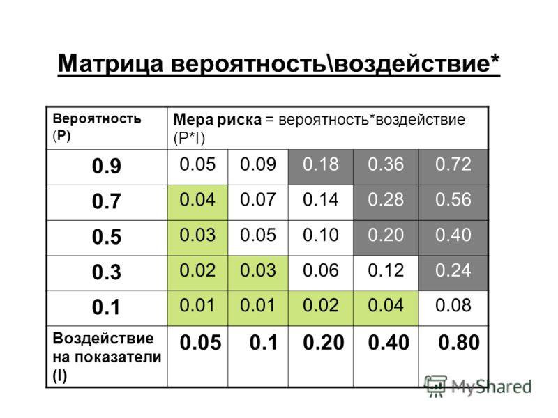 Матрица вероятность\воздействие* Вероятность (Р) Мера риска = вероятность*воздействие (P*I) 0.9 0.050.090.180.360.72 0.7 0.040.070.140.280.56 0.5 0.030.050.100.200.40 0.3 0.020.030.060.120.24 0.1 0.01 0.020.040.08 Воздействие на показатели (I) 0.05 0