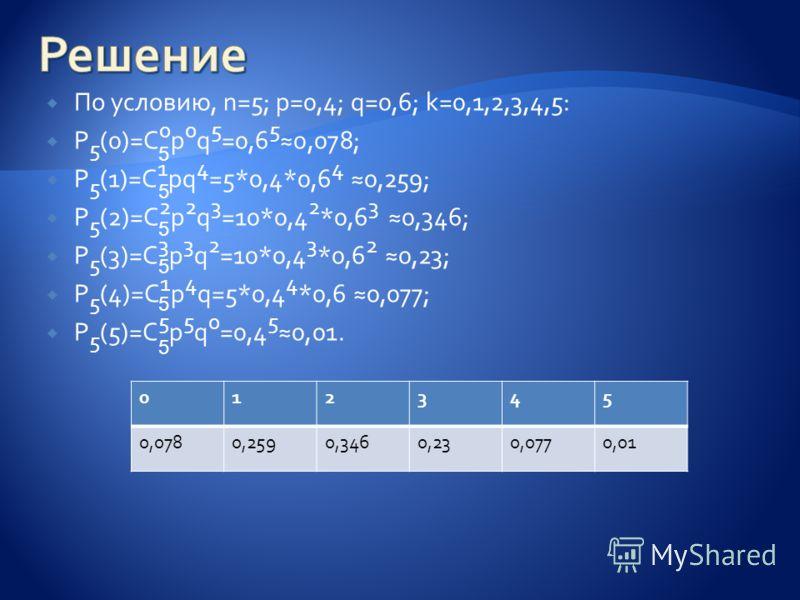 По условию, n=5; p=0,4; q=0,6; k=0,1,2,3,4,5: P 5 (0)=C 0 p 0 q 5 =0,6 5 0,078; P 5 (1)=C 1 pq 4 =5*0,4*0,6 4 0,259; P 5 (2)=C 2 p 2 q 3 =10*0,4 2 *0,6 3 0,346; P 5 (3)=C 3 p 3 q 2 =10*0,4 3 *0,6 2 0,23; P 5 (4)=C 1 p 4 q=5*0,4 4 *0,6 0,077; P 5 (5)=