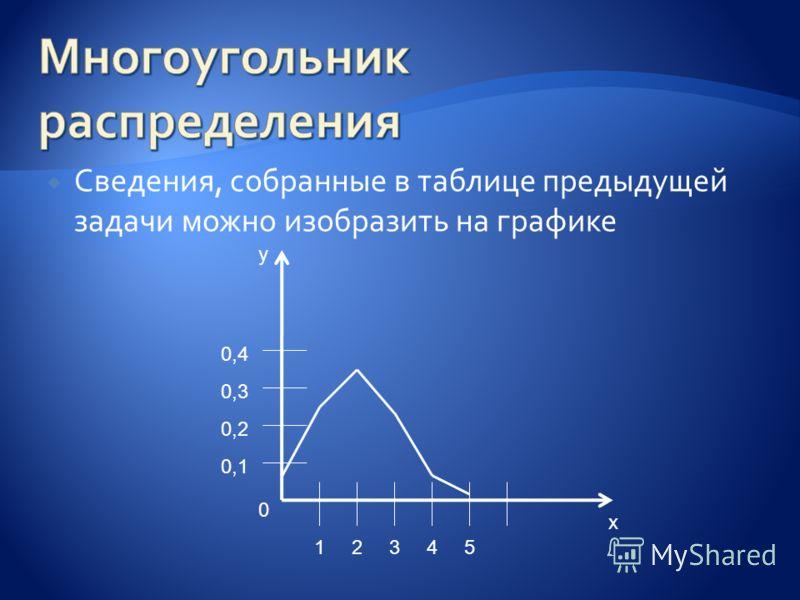 Сведения, собранные в таблице предыдущей задачи можно изобразить на графике x y 0 12345 0,1 0,2 0,3 0,4