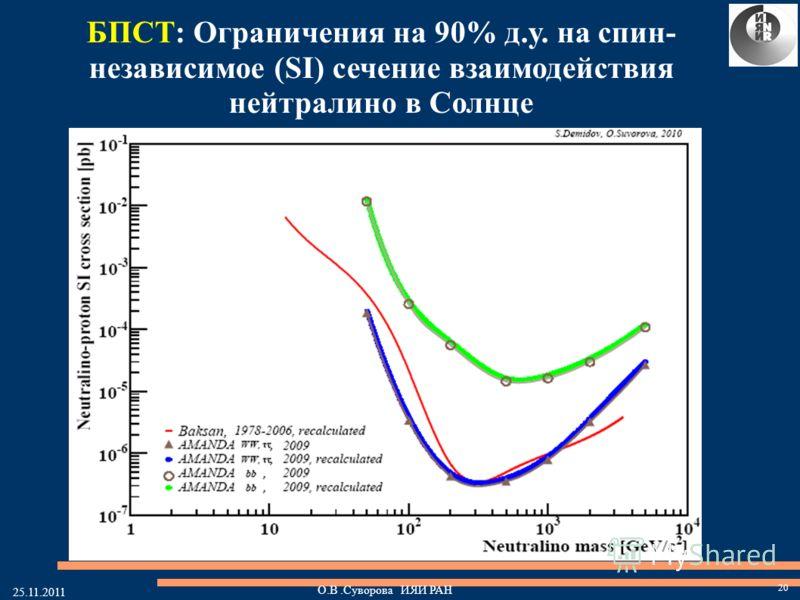 25.11.2011 БПСТ: Ограничения на 90% д.у. на спин- независимое (SI) сечение взаимодействия нейтралино в Солнце 20 О.В.Суворова ИЯИ РАН