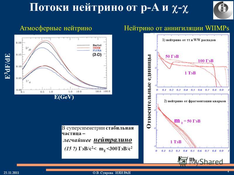 25.11.2011О.В.Суврова ИЯИ РАН E 3 dF/dE E(GeV) Потоки нейтрино от p-A и - 25.11.2011 50 ГэВ 2) нейтрино от фрагментации кварков m = 50 ГэВ 1 ТэВ 1) нейтрино от и WW распадов 100 ГэВ 1 ТэВ E / m Относительные единицы Атмосферные нейтриноНейтрино от ан