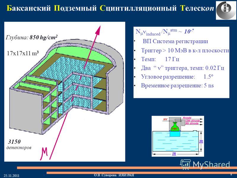Глубина: 850 hg/cm 2 17x17x11 m 3 3150 детекторов Баксанский Подземный Сцинтилляционный Телескоп N induced /N atm ~ 10 -7 · ВП Система регистрации Триггер > 10 МэВ в к-л плоскости Темп: 17 Гц Два триггера, темп: 0.02 Гц Угловое разрешение: 1.5º Време