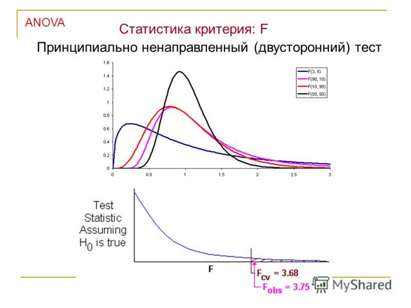 ANOVA Статистика критерия: F Принципиально ненаправленный (двусторонний) тест