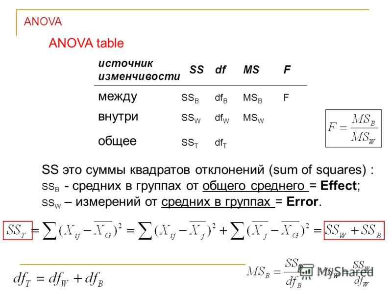 ANOVA источник изменчивости SSdfMSF между SS B df B MS B F внутри SS W df W MS W общее SS T df T ANOVA table SS это суммы квадратов отклонений (sum of squares) : SS B - средних в группах от общего среднего = Effect; SS W – измерений от средних в груп