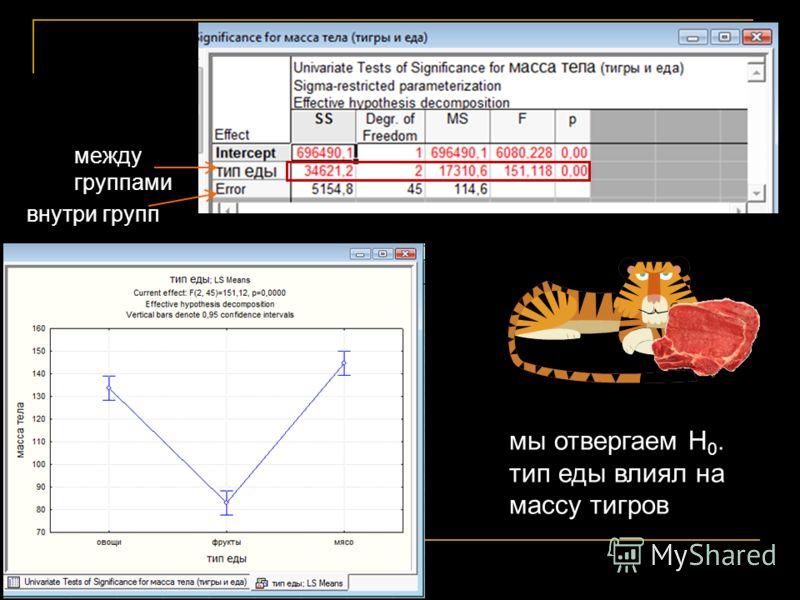 мы отвергаем Н 0. тип еды влиял на массу тигров внутри групп между группами