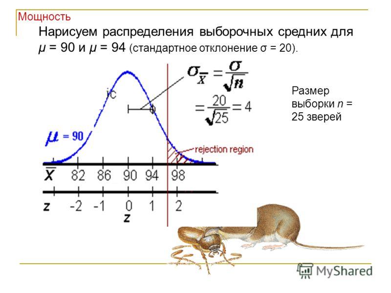 Мощность Нарисуем распределения выборочных средних для μ = 90 и μ = 94 (стандартное отклонение σ = 20). Размер выборки n = 25 зверей