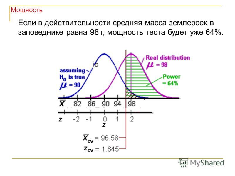 Мощность Если в действительности средняя масса землероек в заповеднике равна 98 г, мощность теста будет уже 64%.