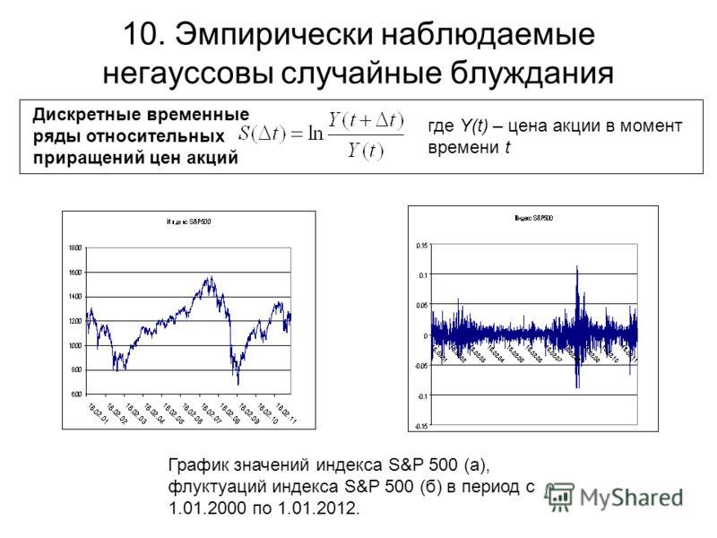 10. Эмпирически наблюдаемые негауссовы случайные блуждания Дискретные временные ряды относительных приращений цен акций где Y(t) – цена акции в момент времени t График значений индекса S&P 500 (а), флуктуаций индекса S&P 500 (б) в период с 1.01.2000