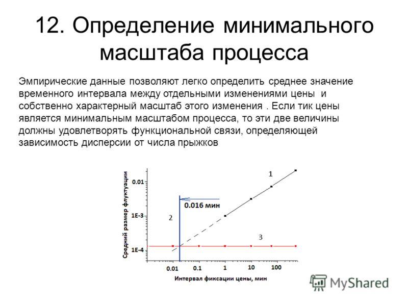 12. Определение минимального масштаба процесса Эмпирические данные позволяют легко определить среднее значение временного интервала между отдельными изменениями цены и собственно характерный масштаб этого изменения. Если тик цены является минимальным