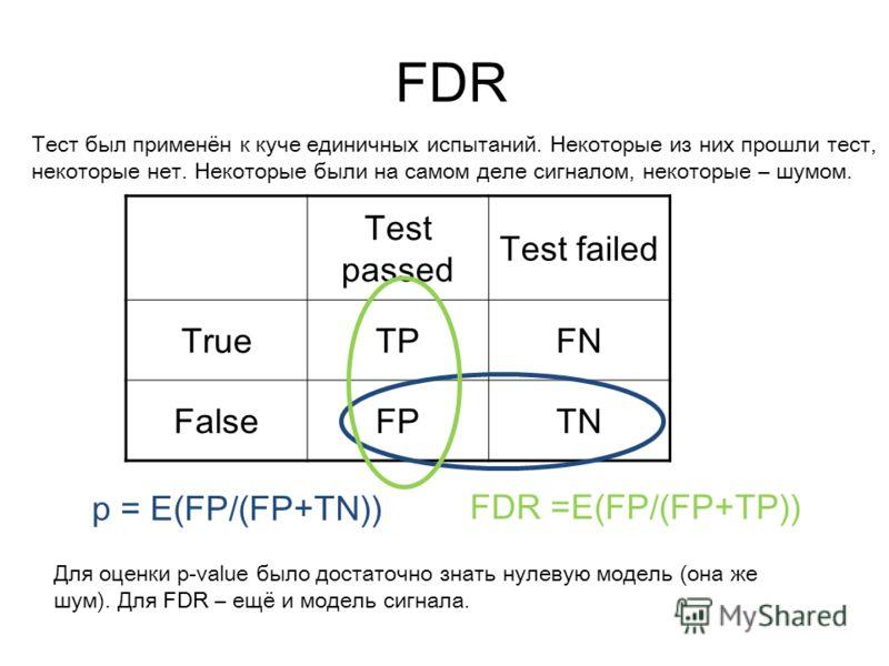 FDR Test passed Test failed TrueTPFN FalseFPTN p = E(FP/(FP+TN)) FDR =E(FP/(FP+TP)) Тест был применён к куче единичных испытаний. Некоторые из них прошли тест, некоторые нет. Некоторые были на самом деле сигналом, некоторые – шумом. Для оценки p-valu