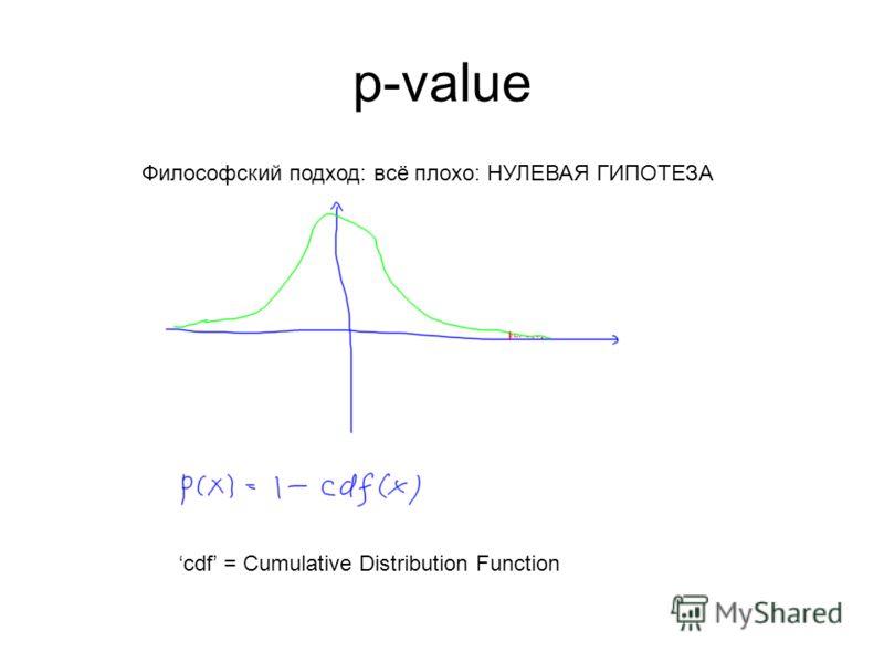 p-value Философский подход: всё плохо: НУЛЕВАЯ ГИПОТЕЗА cdf = Cumulative Distribution Function