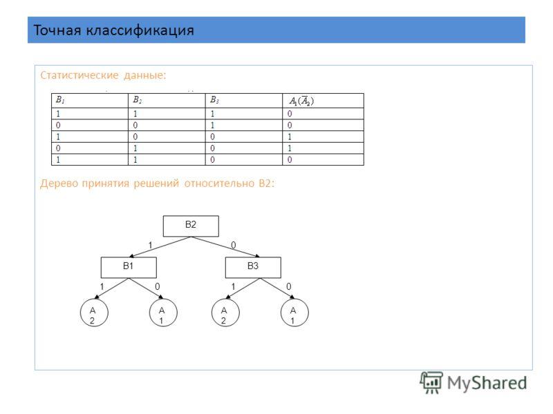 Точная классификация Статистические данные: Дерево принятия решений относительно B2: B2 B1 0 A2A2 1 A1A1 10 B3 A2A2 A1A1 01