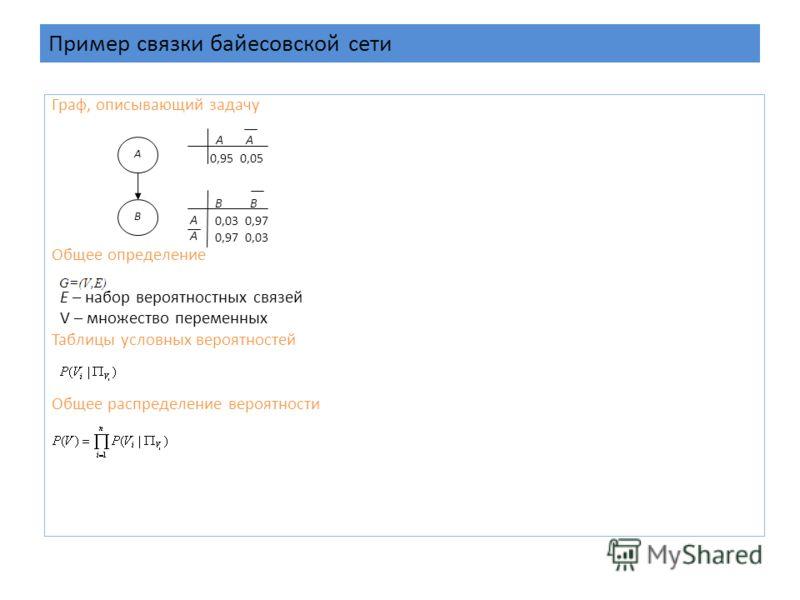 Пример связки байесовской сети Граф, описывающий задачу Общее определение E – набор вероятностных связей V – множество переменных Таблицы условных вероятностей Общее распределение вероятности A B AA 0,95 0,05 B 0,03 0,97 AAAA 0,97 0,03