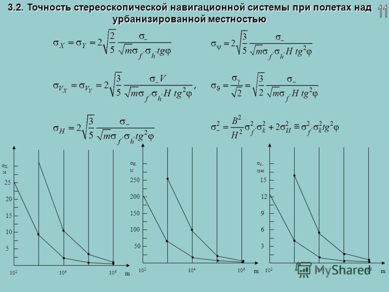 3.2. Точность стереоскопической навигационной системы при полетах над урбанизированной местностью 10 2 10 4 10 6 m σ X, м 5 10 15 20 25 10 2 10 4 10 6 m σ ψ, град 3 6 9 12 1515 10 2 10 4 10 6 m σ Н, М 50 100 150 200 250250