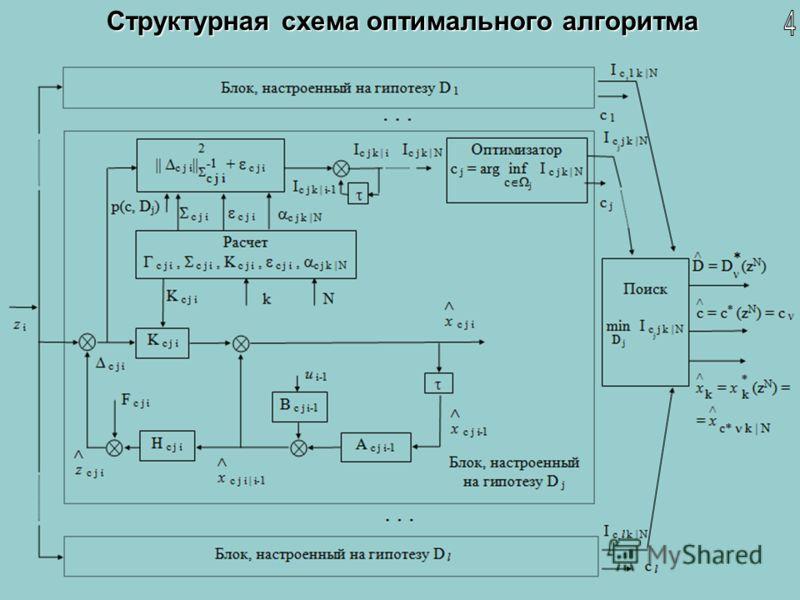 Структурная схема оптимального алгоритма