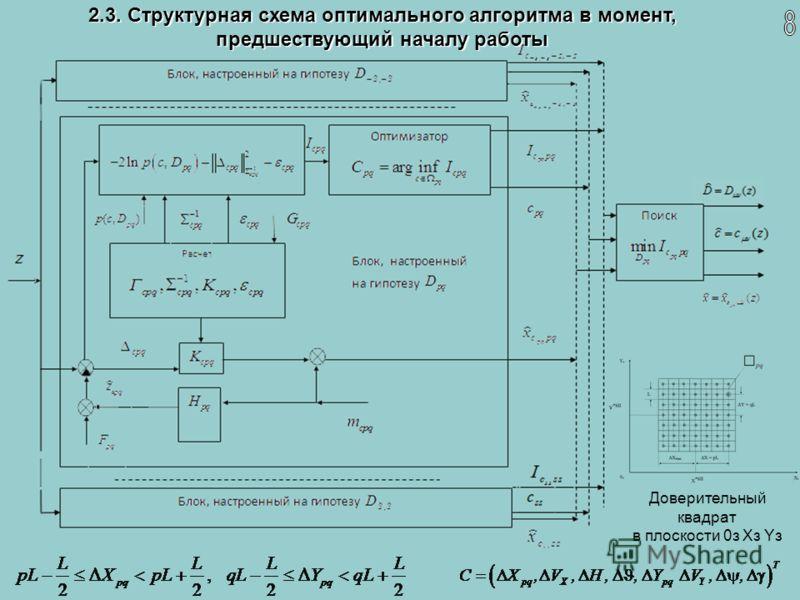 2.3. Структурная схема оптимального алгоритма в момент, предшествующий началу работы Доверительный квадрат в плоскости 0з Xз Yз