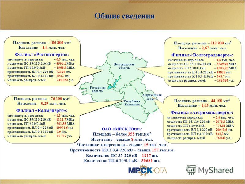Площадь региона – 100 800 км 2 Население – 4,4 млн. чел. Филиал «Ростовэнерго»: численность персонала – 6,5 тыс. чел. мощность ПС 35/110-220 кВ – 8596,2 МВА мощность ТП 6,10/0,4кВ – 1968,9 МВА протяженность ВЛ 0,4-220 кВ – 72326 км. протяженность КЛ