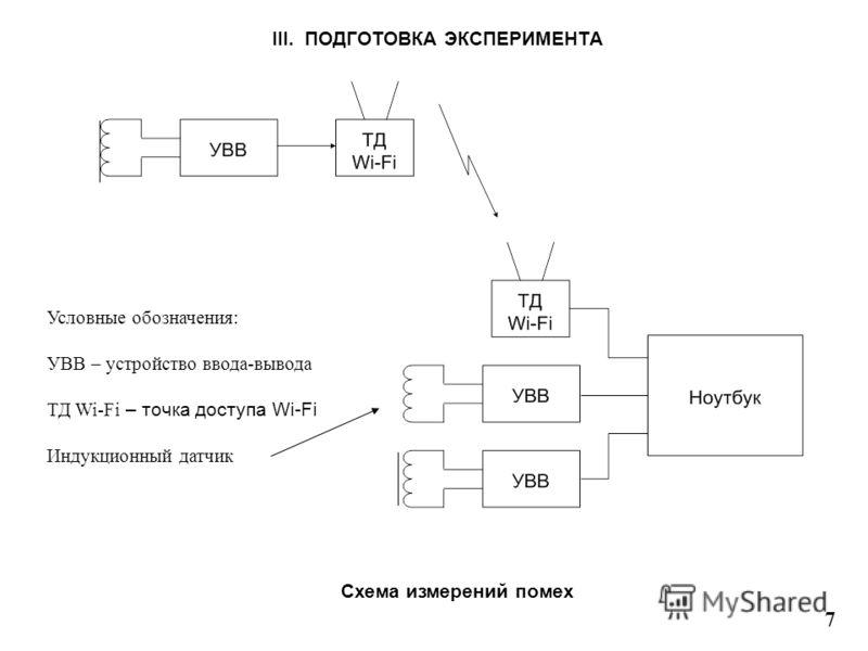 III. ПОДГОТОВКА ЭКСПЕРИМЕНТА 7 Схема измерений помех Условные обозначения: УВВ – устройство ввода-вывода ТД Wi-Fi – точка доступа Wi-Fi Индукционный датчик