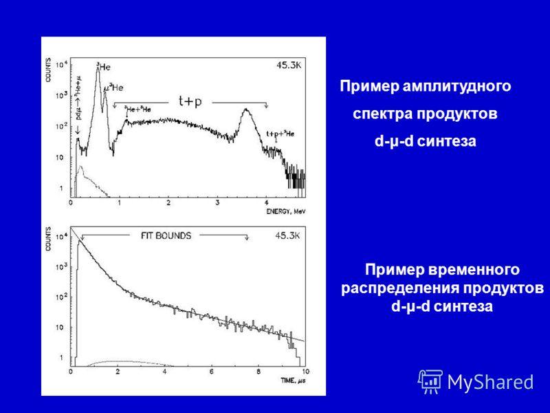 Пример амплитудного спектра продуктов d-μ-d синтеза Пример временного распределения продуктов d-μ-d синтеза