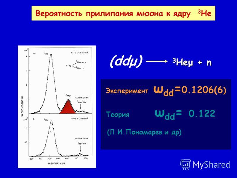 Вероятность прилипания мюона к ядру 3 He Эксперимент ω dd = 0.1206(6 ) Теория ω dd = 0.122 (Л.И.Пономарев и др) (ddμ) 3 Heμ + n