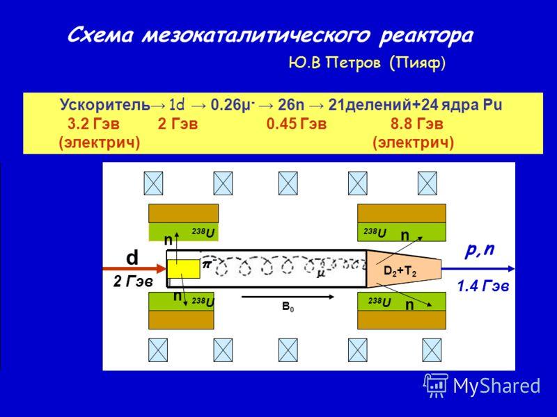 D 2 +T 2 n n n n d 238 U π-π- B0B0 p,n 2 Гэв 1.4 Гэв 238 U Схема мезокаталитического реактора Ю.В Петров (Пияф ) Ускоритель 1d 0.26μ - 26n 21делений+24 ядра Pu 3.2 Гэв 2 Гэв 0.45 Гэв 8.8 Гэв (электрич) (электрич)